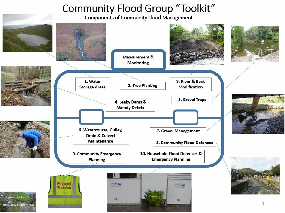 Patterdale Flood Risk Management Toolkit
