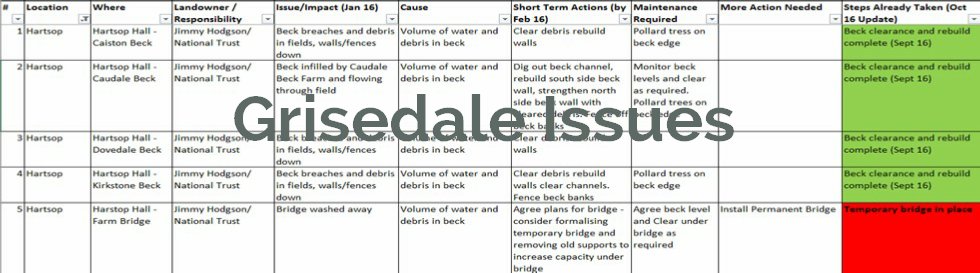 Patterdale-Parish-Flood-Impact-List-oct-16-update-Grisedale.pdf